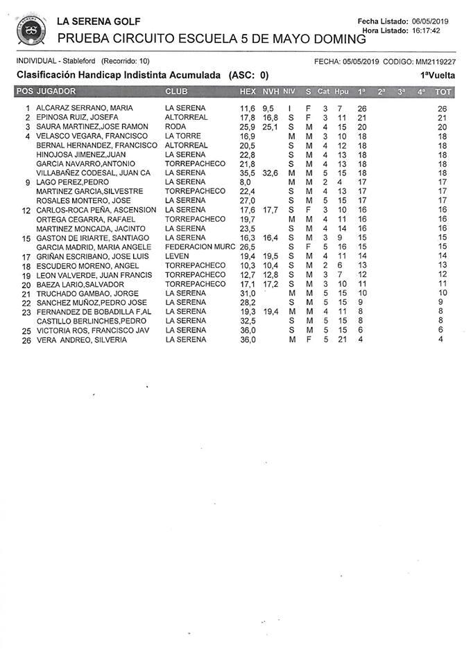190505 SER, Clasificación del torneo (2ª jornada)