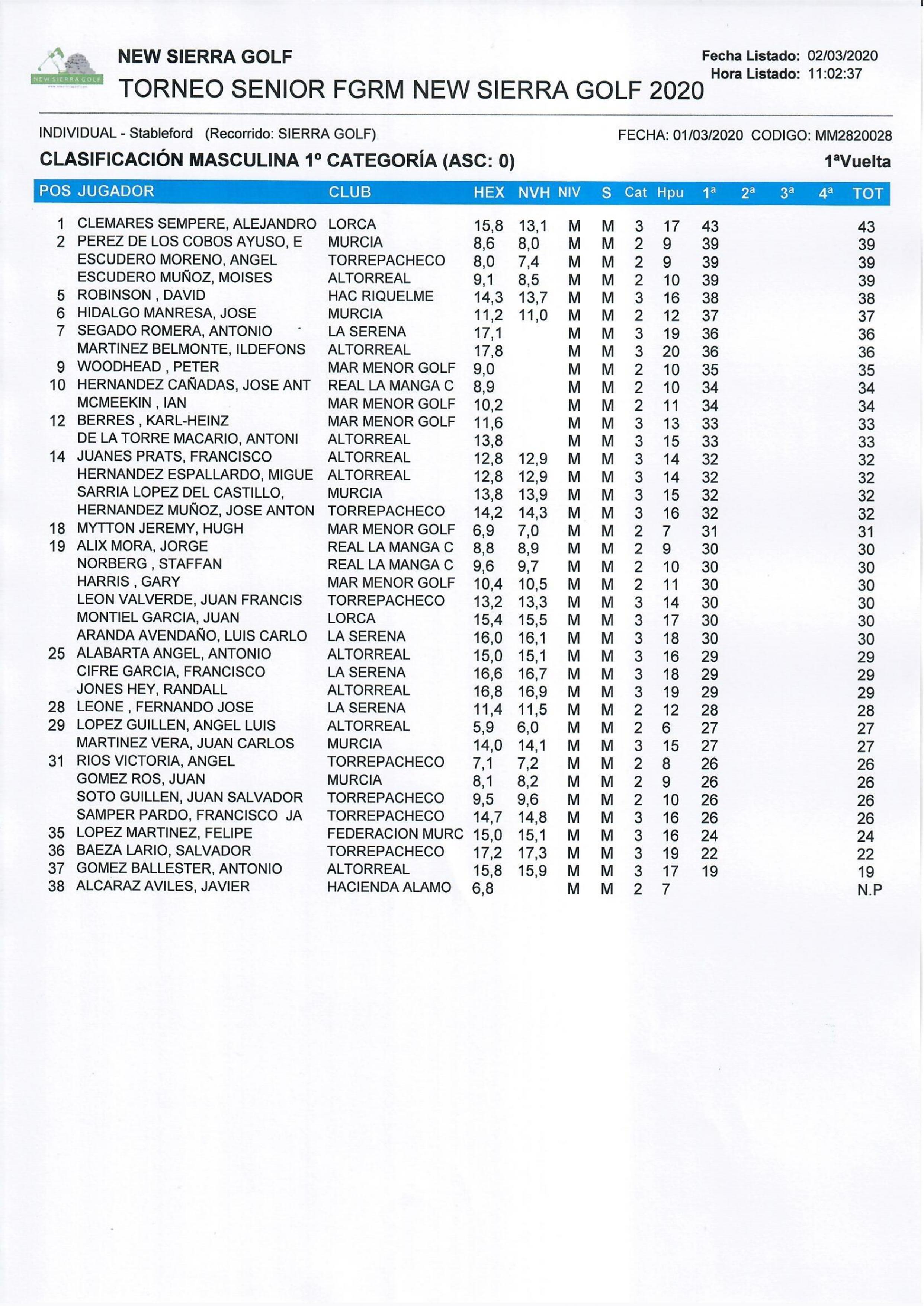 200301 ALT, Clasificación 1ª Categoría Caballeros