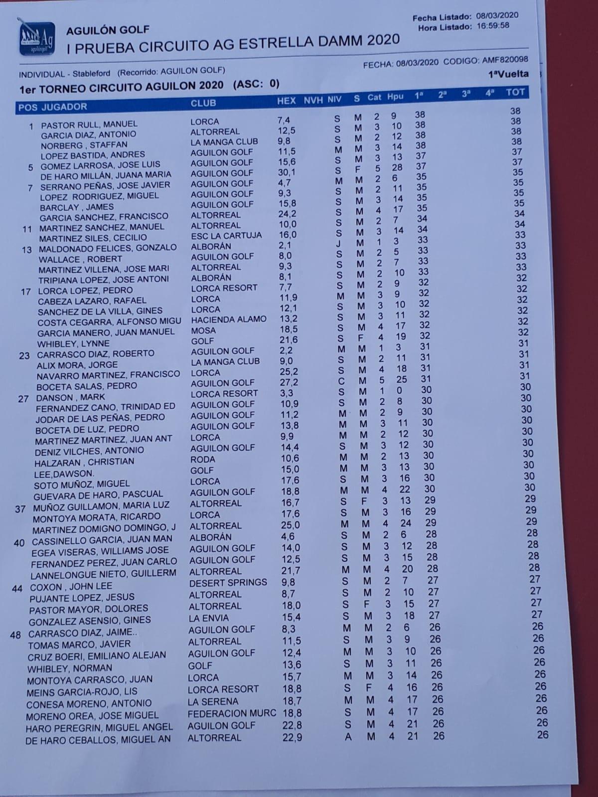 200308 AGU, Clasificación del torneo (1)