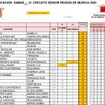 200301 NSG, Clasificación General Categoría Damas