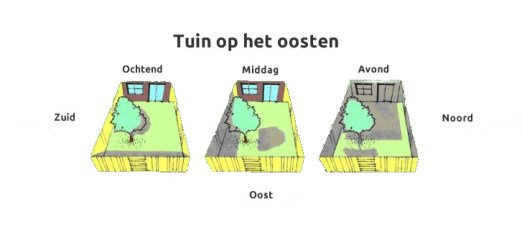Image result for tuin orientatie