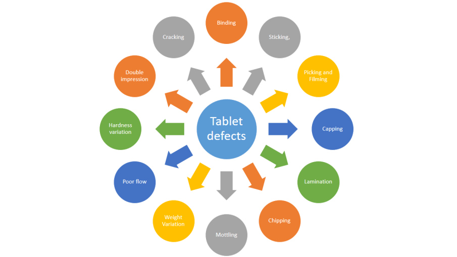 Tablet defects