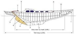 Amatör Denizci Belgesi Sınav Soruları