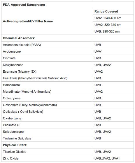 2012.06.07_Composicion de cremas UV