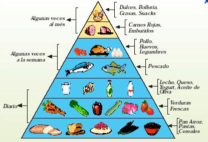 2012.07.15_Piramide alimentos