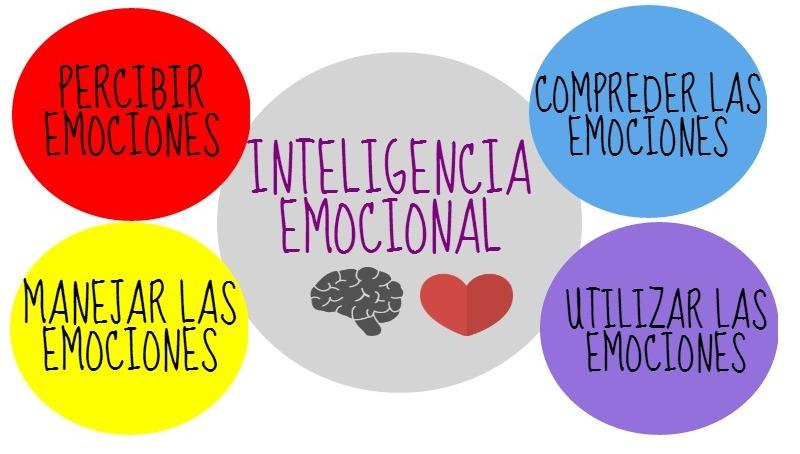 gestionar mis emociones con mindfulness