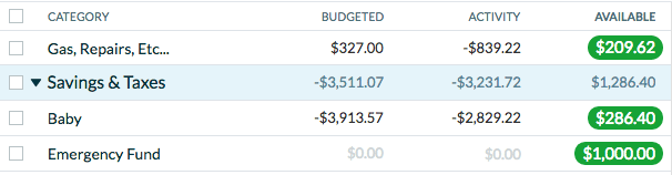 A complete review of YNAB: you need a budget, our favorite online budgeting tool. YNAB gives you the option of tracking things manually or connecting to your account. Using YNAB fixed our budgeting problems once and for all!!!!