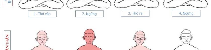 hiểu biết về điểm xúc chạm