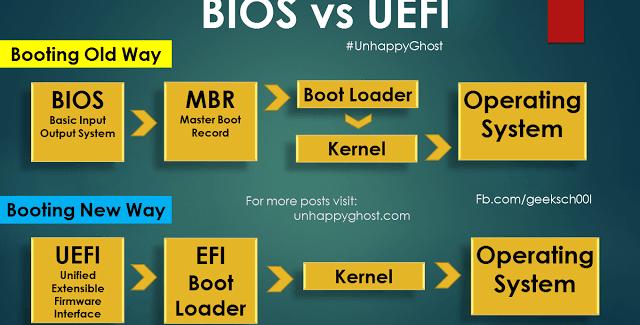 Phân biệt sự khác nhau giữa MBR với GPT và LEGACY với UEFI 5