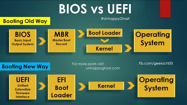 Phân biệt sự khác nhau giữa MBR với GPT và LEGACY với UEFI
