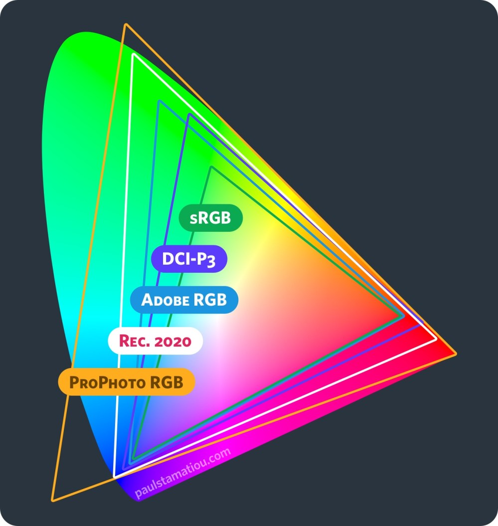 medium resolution of cie1931 color space comparisons prophoto rgb rec 2020 adobe rgb dci