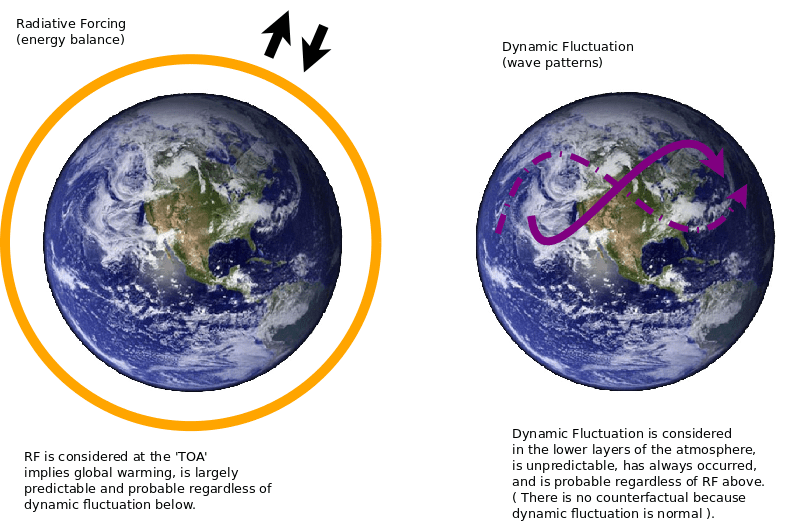 Fundamental disagreement about climate change | Climate Etc