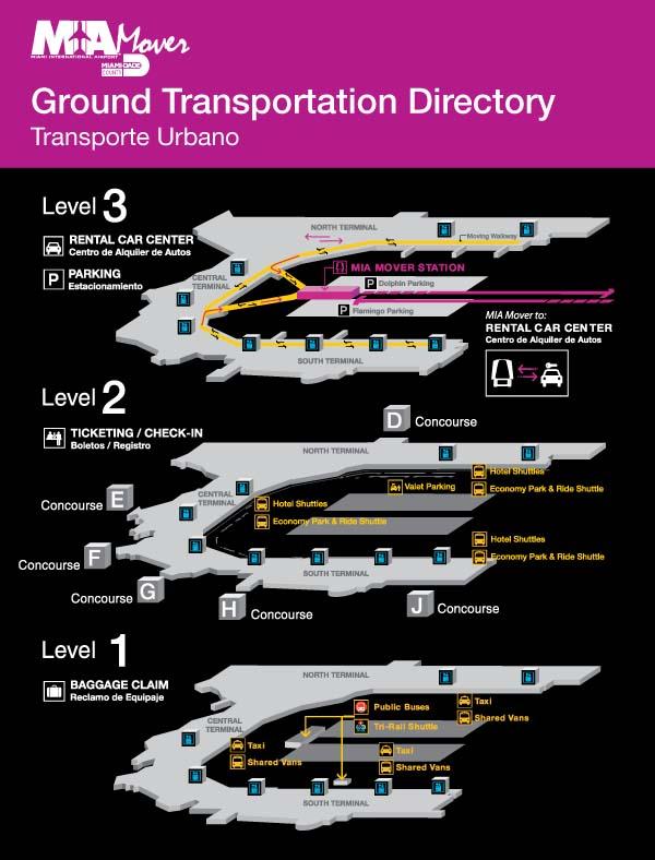 Directorio de transporte urbano. Foto: Miami International Airport