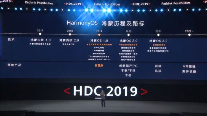 Photo of ماهو نظام هارموني او اس  Harmony OS الذي أطلقته هواوي HUAWEİ