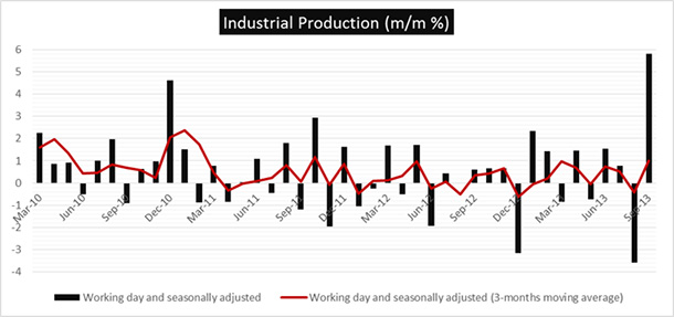 Turkey Industrial Production: Surprisingly Strong