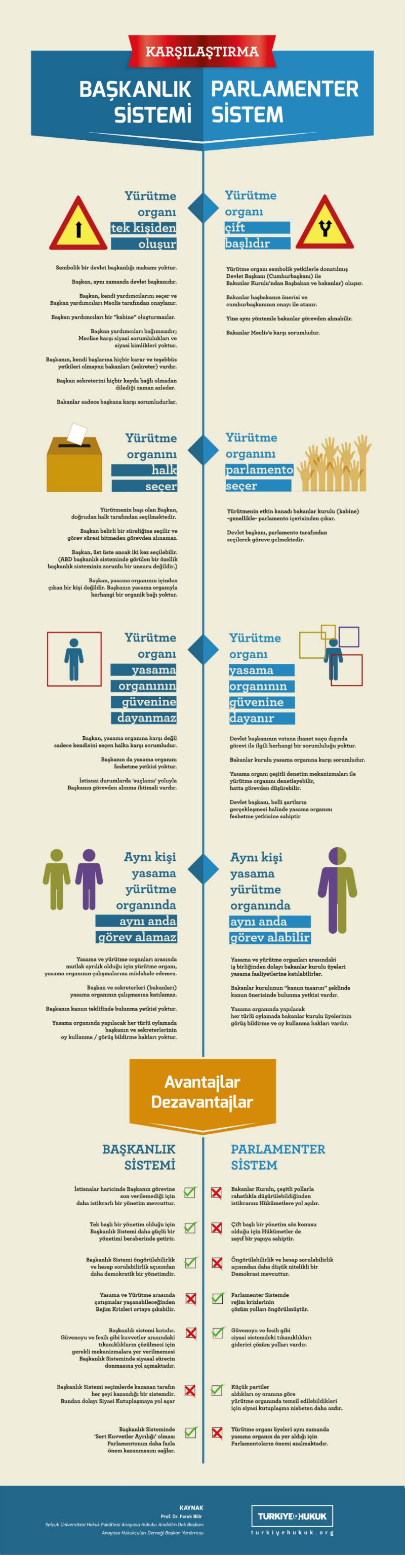 baskanlik sistemi parlamenter sistem