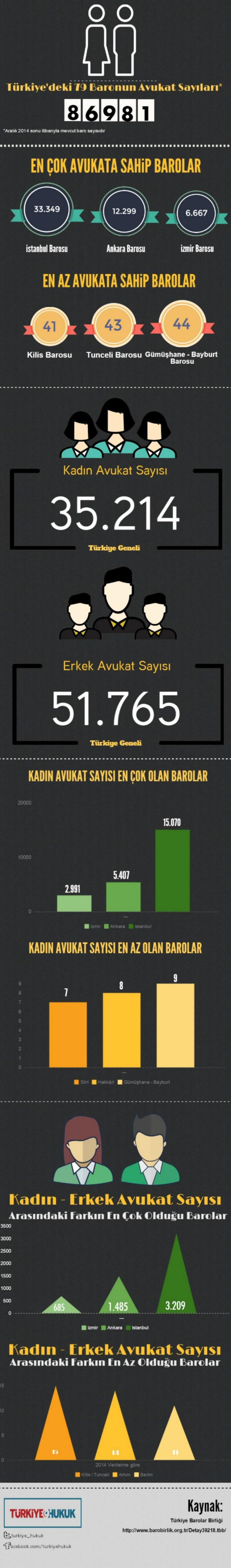 Baroların avukat sayıları ve kadın erkek oranları