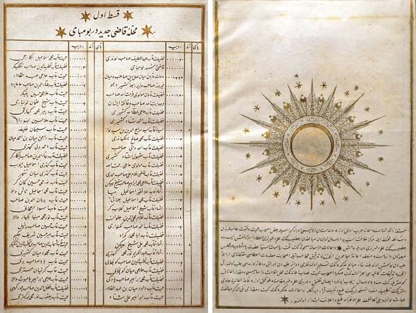 Indian Donors to Ottoman Empire