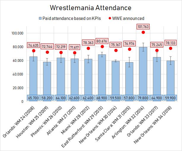 Datos de asistencia en los últimos 10 WrestleMania