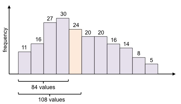 Histogram median