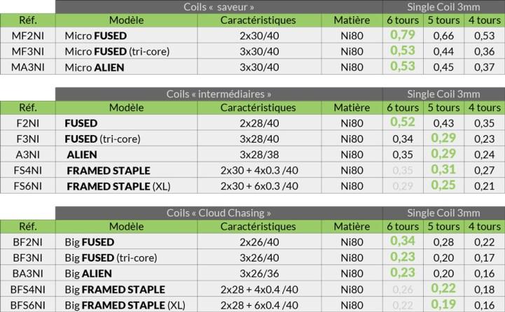Tableau des valeurs de résistance Ni80