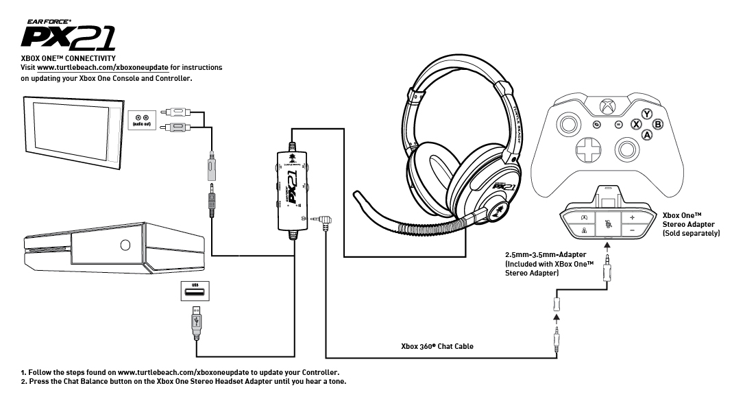 PX21 - Xbox One Setup Diagram
