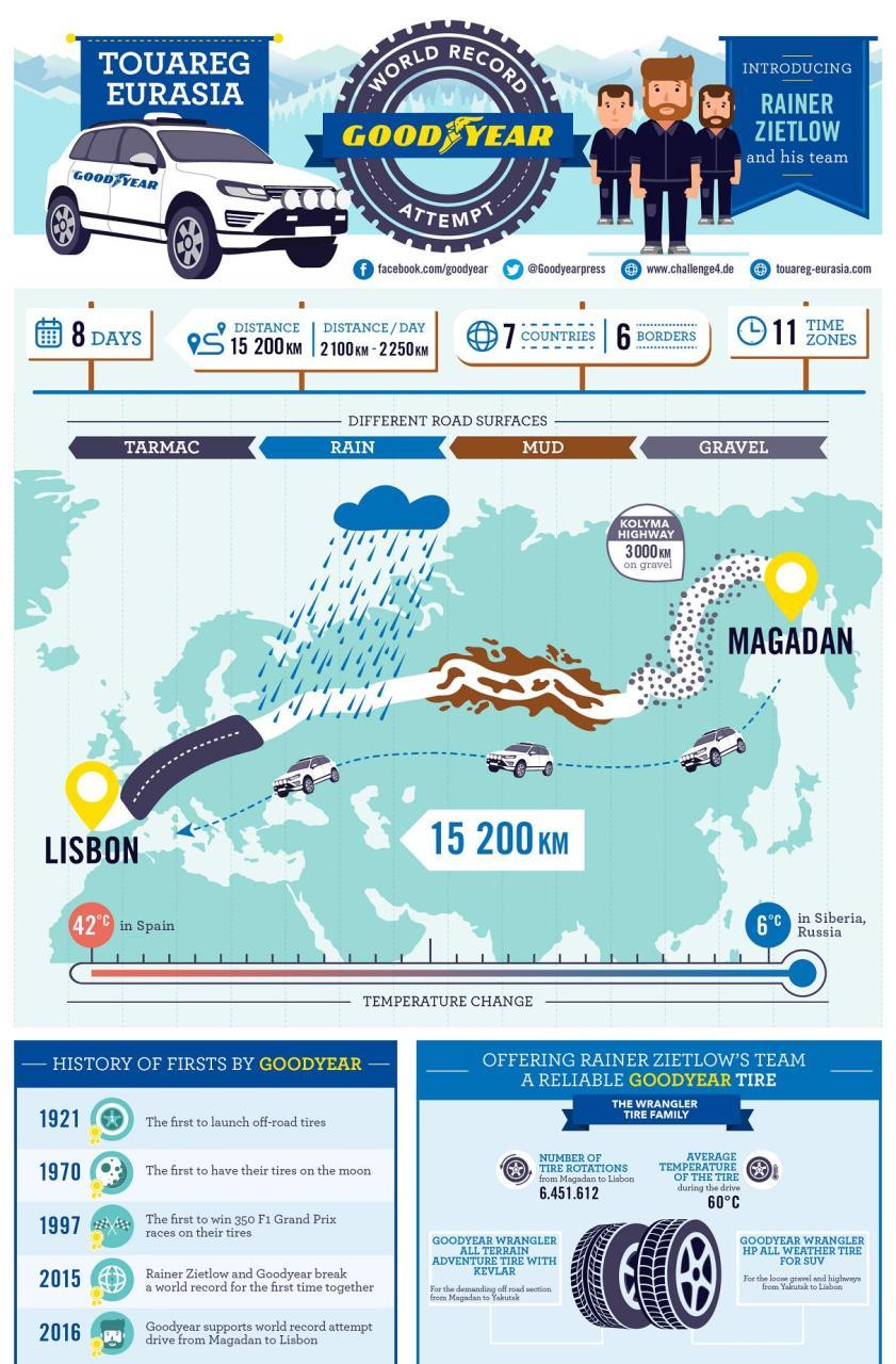 Goodyear i Rainer Zietlow_infografika