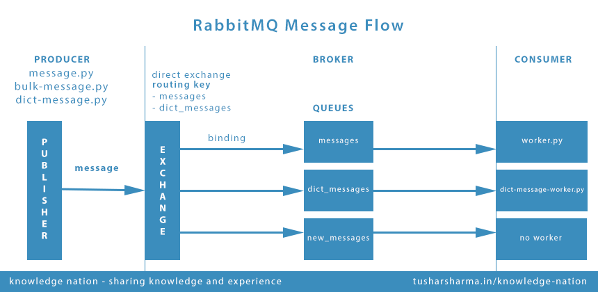 Up and Running with RabbitMQ - A Message Broker - Knowledge
