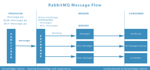 rmq-message-flow