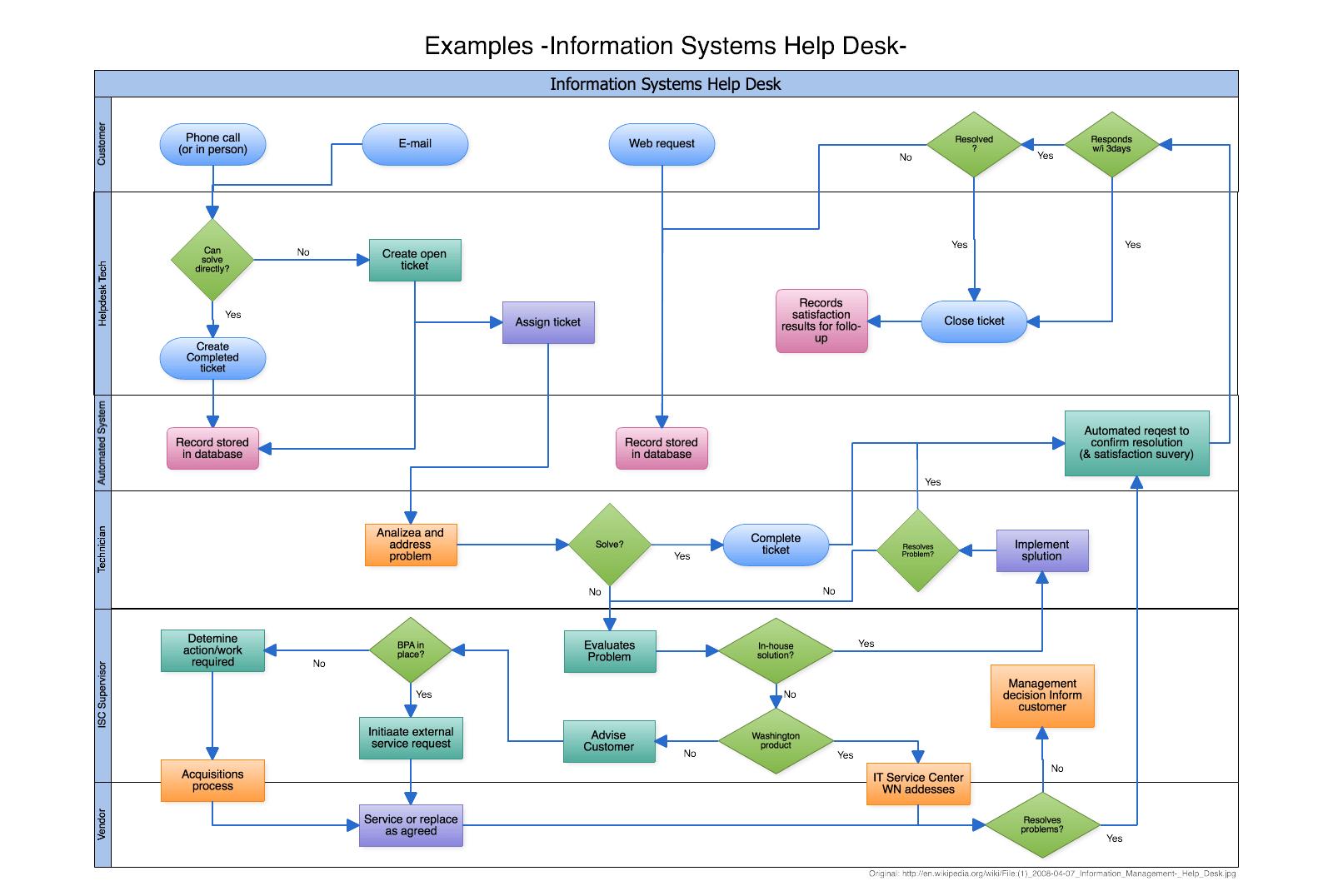 visio swim lane diagram template tennant t1 wiring imágenes de diagramas flujo |