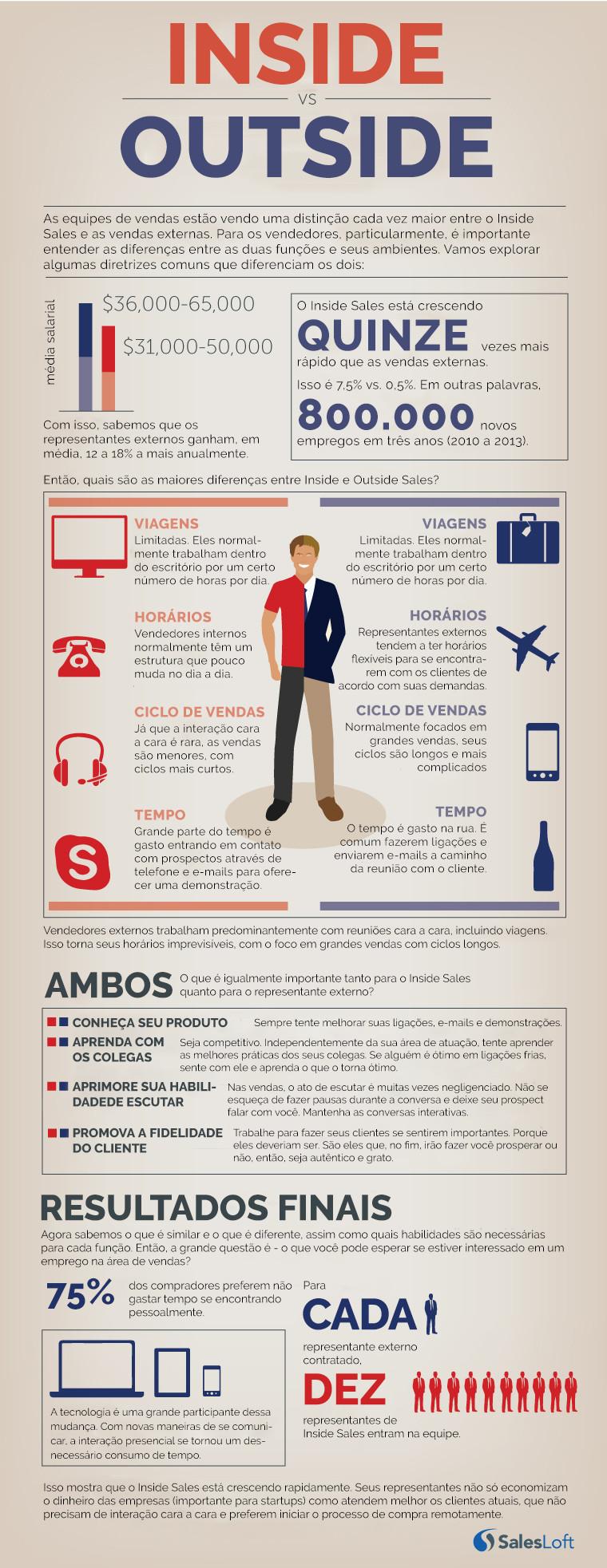 Infográfico: diferenças e semelhanças entre Inside e Outside Sales