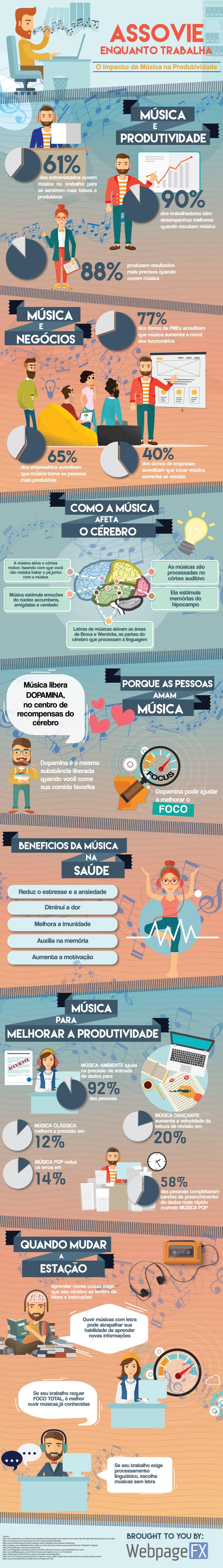 Infográfico: qual a relação entre música e produtividade?   tutano