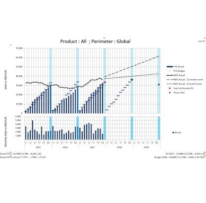 double graphique excel suivi budget tendance