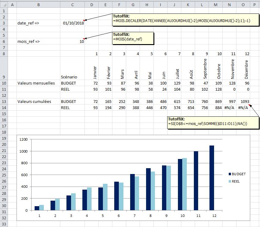 graphique excel toujours à jour fonction NA() date référence