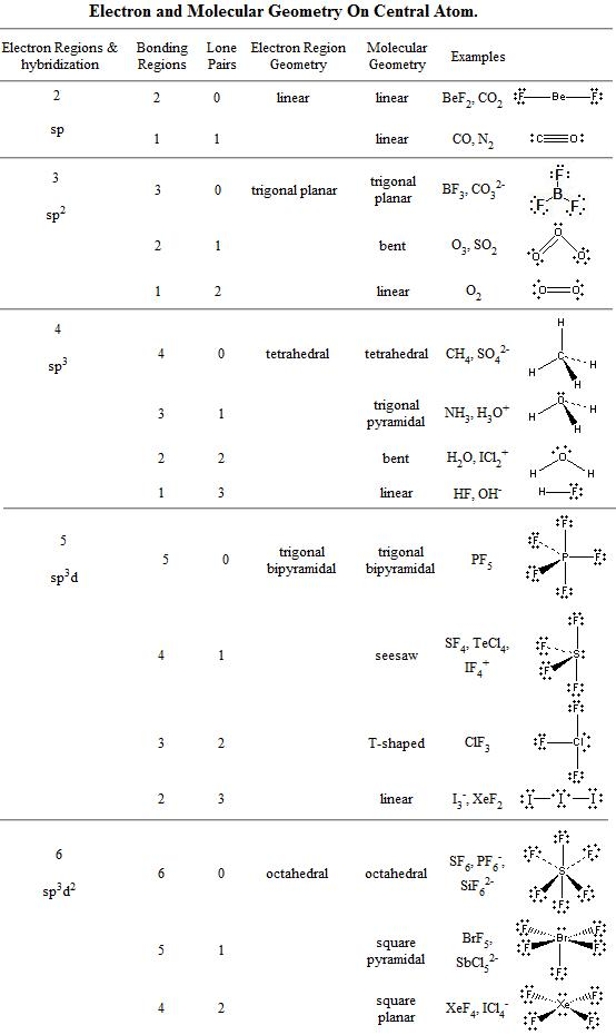 Sif62 Lewis Structure : sif62, lewis, structure, Molecule, Polar, Non-Polar;, VSEPR