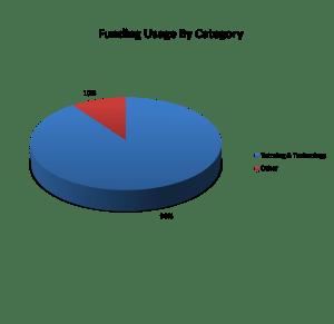 tutor-for-good-90-percent-fund-utilization