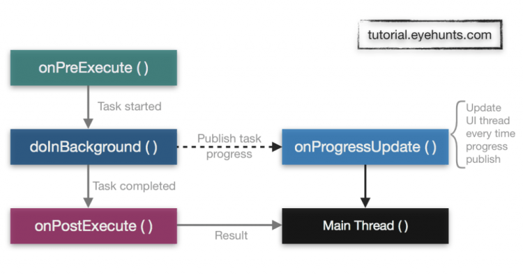 Android AsyncTask example with progress bar in kotlin android studio