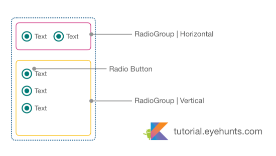 Android RadioButton &  RadioGroup with Example in Kotlin