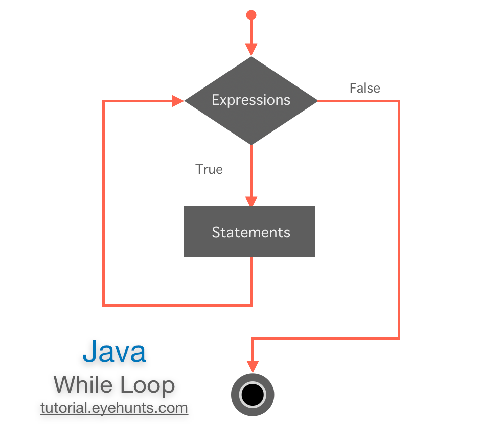 How java while loop works, syntax and examples, flow diagram