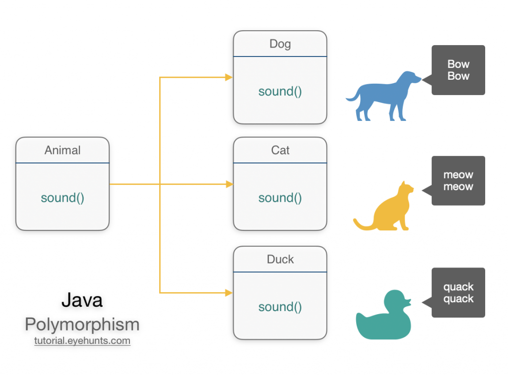 Java polymorphism example and diagram animal