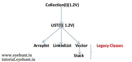 java list collection