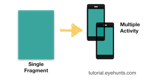 Android Fragment example tutorial in Kotlin   Overview