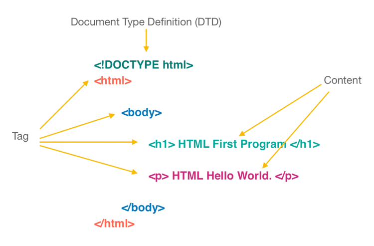 HTML hello world code structure