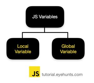 javascript global variable
