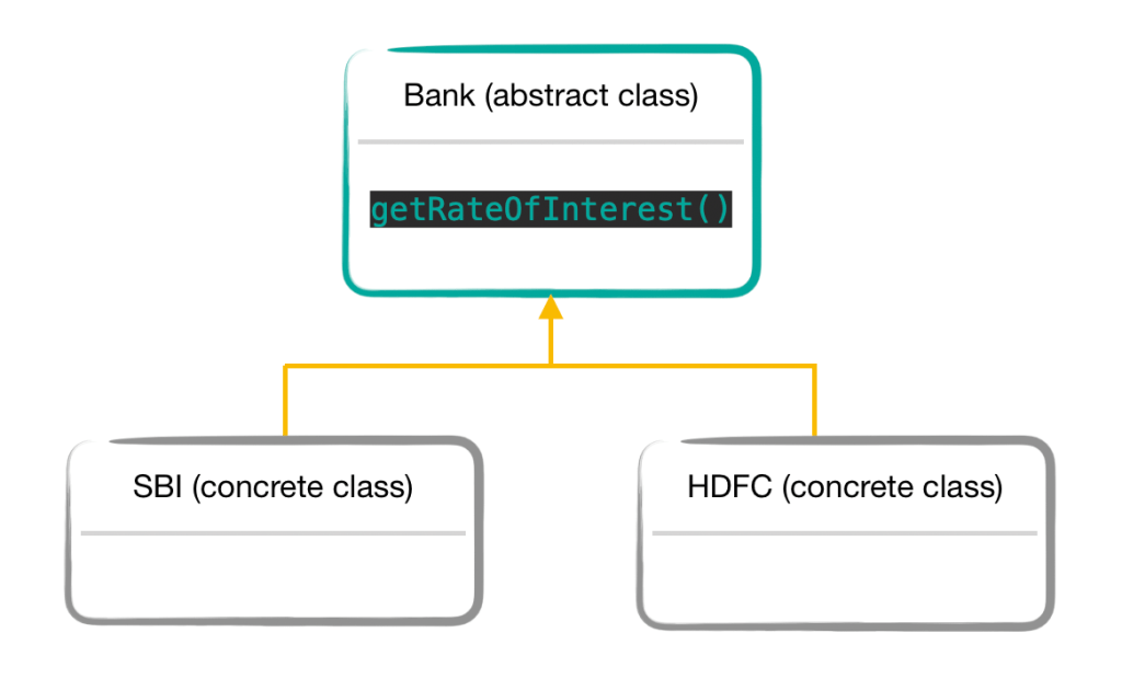 Abstraction in Java Example