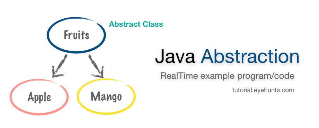 Abstraction in java example RealTime achive program