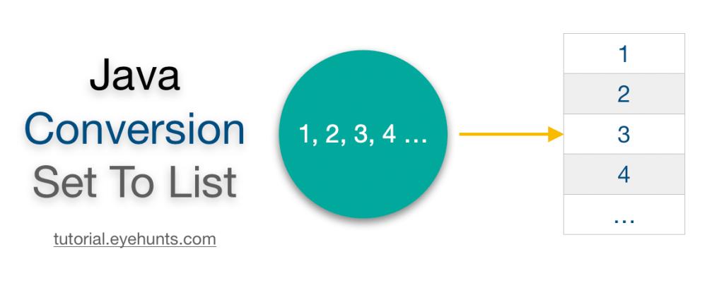 Java convert Set to List ArrayList to HashSet