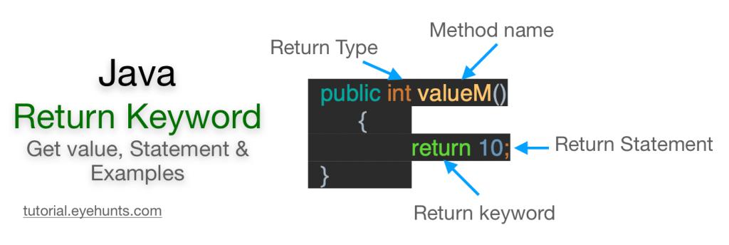 Return keyword in Java