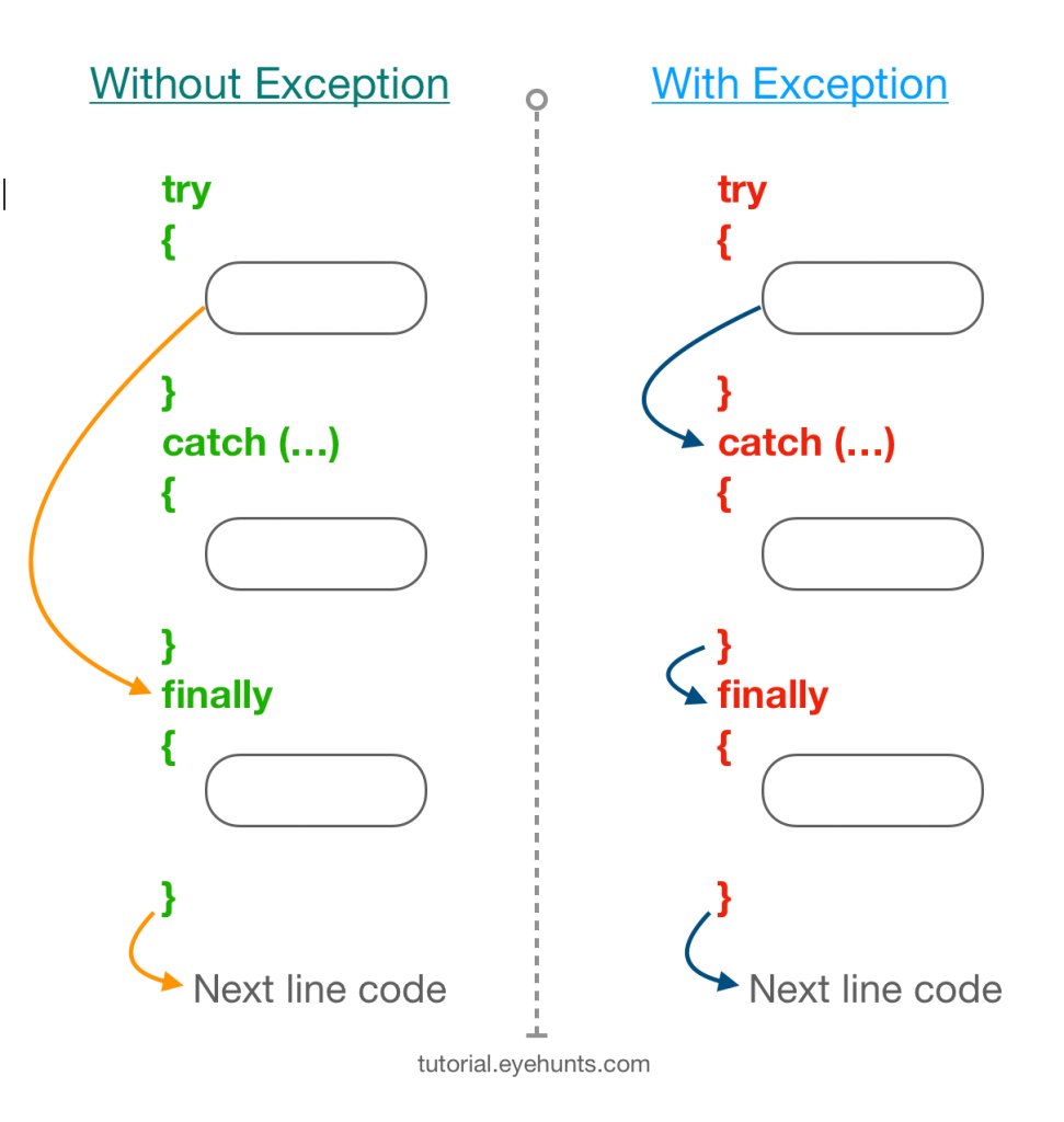 flow of try catch finally java blocks