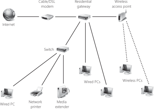ethernet switch or hub home network diagram